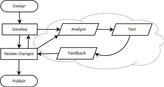 Software Test Cycle
