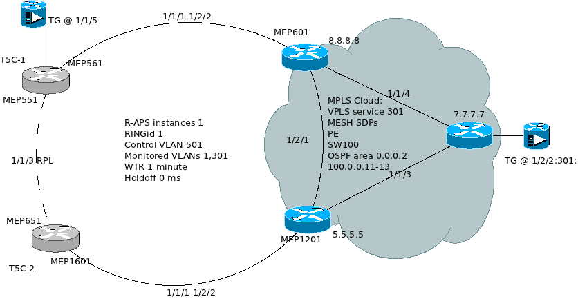 R-APS and MPLS