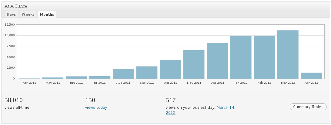 My Blog Growth for 1 year.